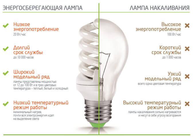 сравнение КЛЛ и обычных лампочек
