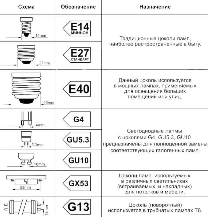 основные виды цоколей