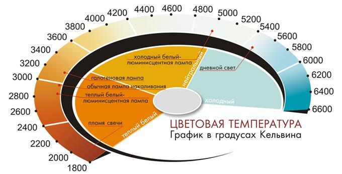 график световых температур