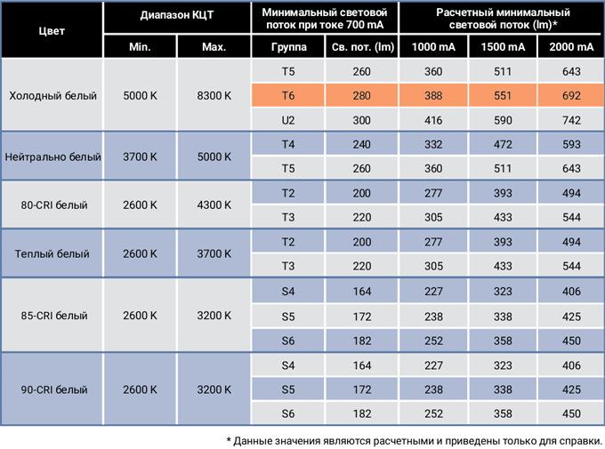 параметры светового потока Cree xm-l