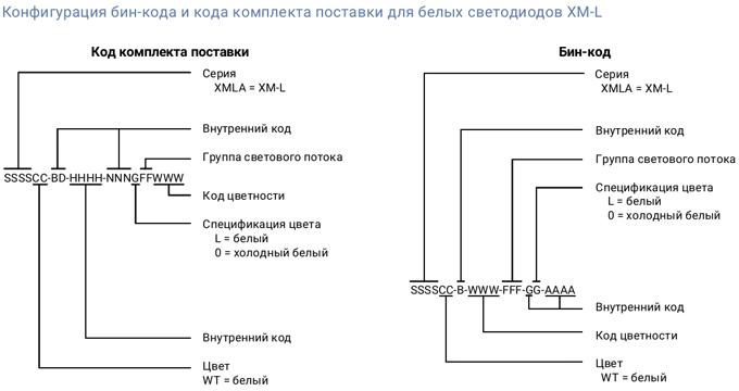 конфигурация кода