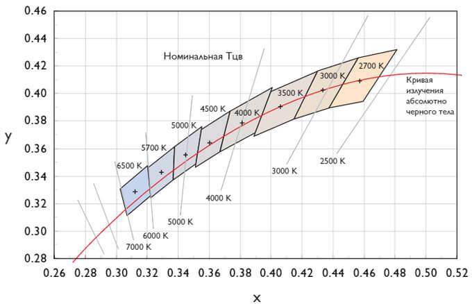 график ANSI
