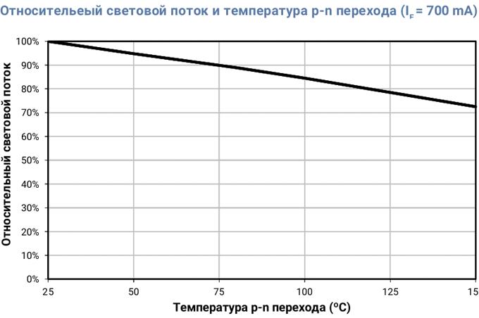 зависимость светового потока от температуры перехода