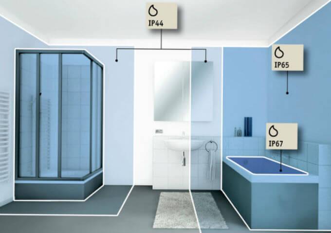 степень защиты светильников в определенных зонах ванной
