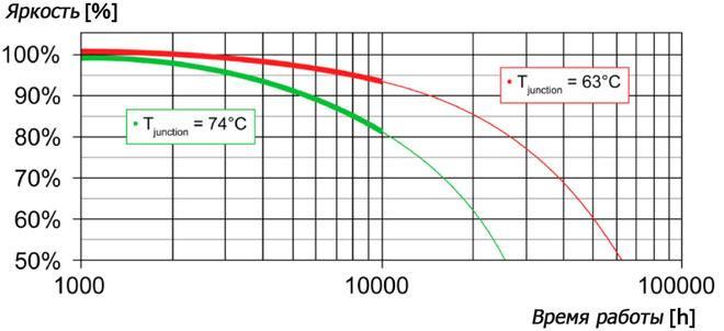 график деградации светодиода
