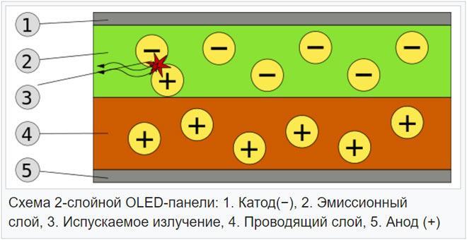 схематическое представление технологии OLED