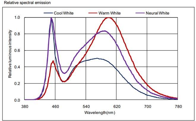 спектр светодиода SMD 3528