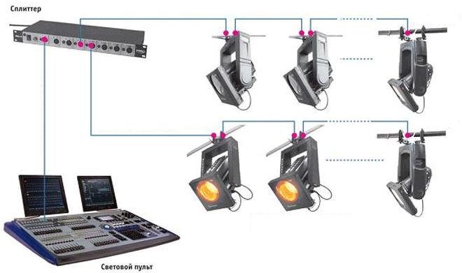 пример сложной системы DMX