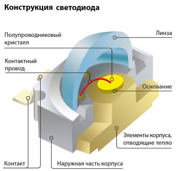 Конструкция LED