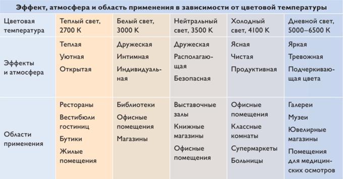 таблица цветовой температуры