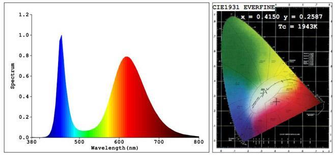 спектр фитосветодиода