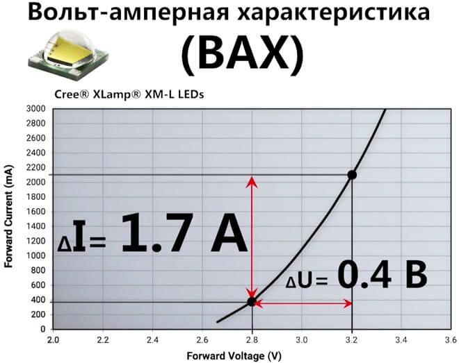 ВАХ Cree XM-L