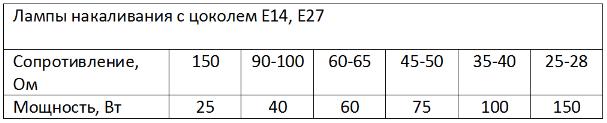 таблица сопротивления ламп