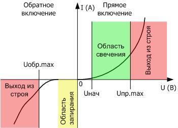 vah - Схема подключения диода к лампочке