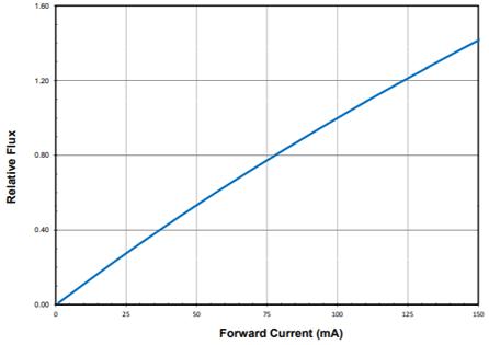 зависимость светового потока от прямого тока