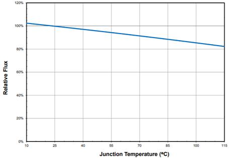 зависимость светового потока от температуры